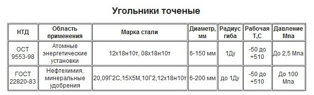 Ту 26 18 34 89